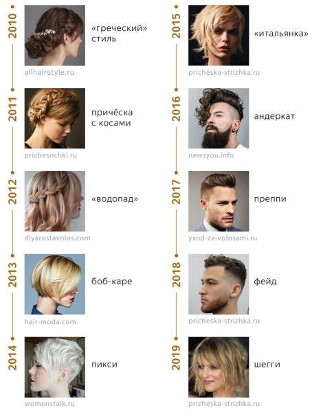 Как изменились стрижки и причёски за 10 лет